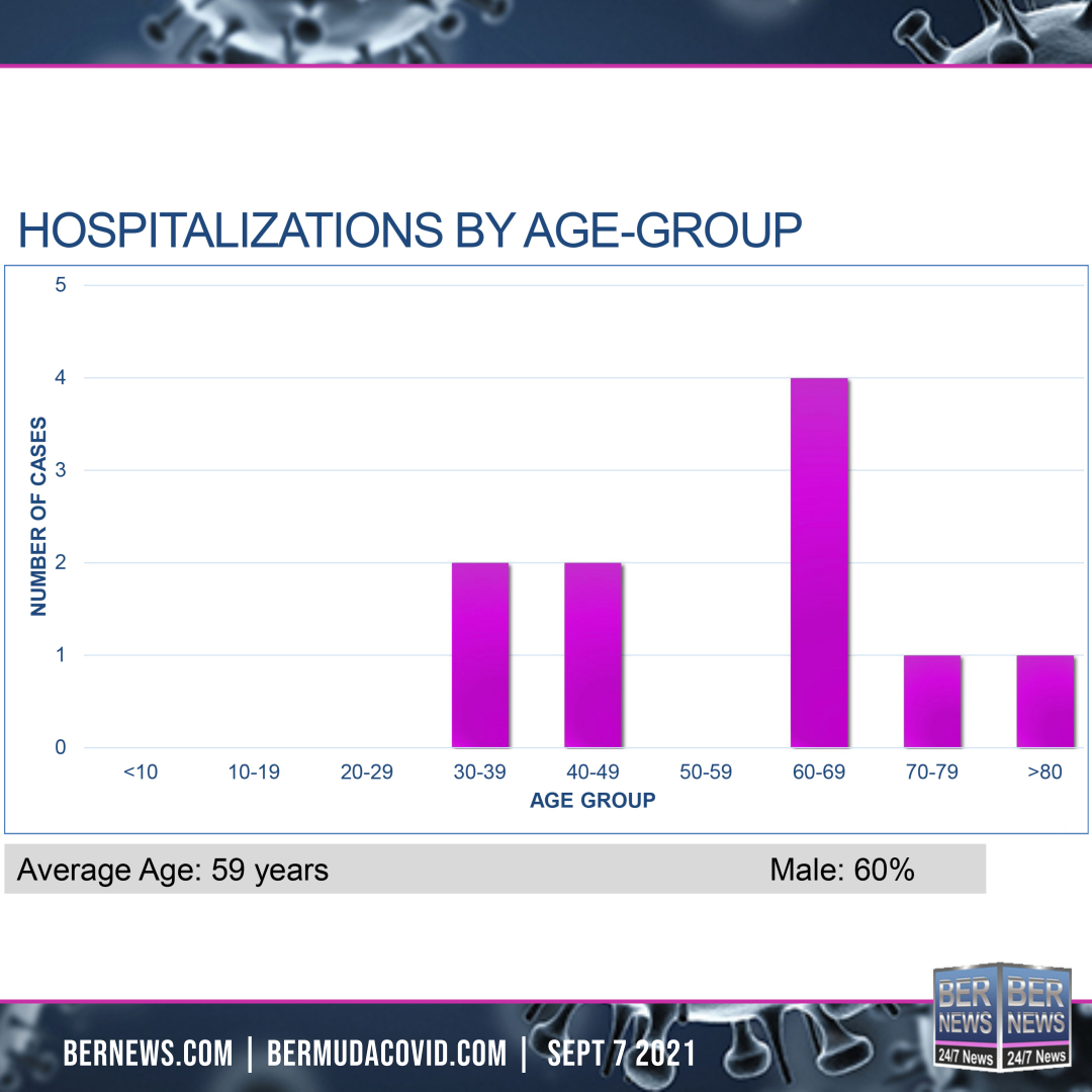 Hospitalizations By Age Group Sept 7 2021