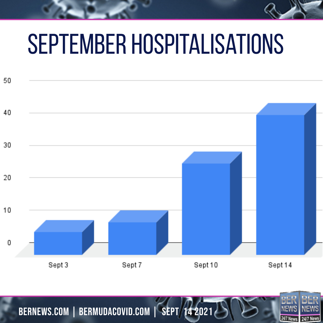 Sept 14 2021 hospitalisations Covid