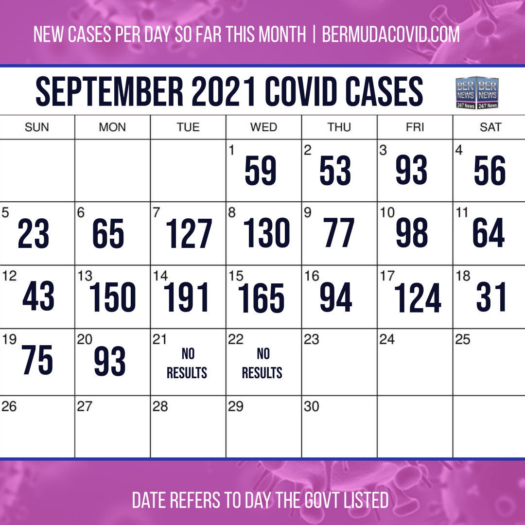 September 22 2021 Covid cases calendar Bermuda by Bernews