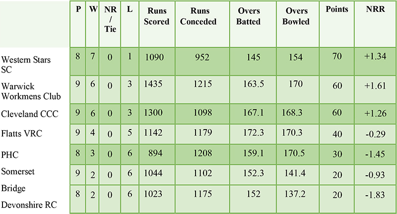 T20 First Division Standing Bermuda Sept 10 2021