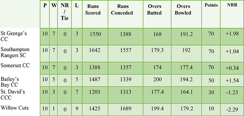 T20 Premier Division Standings Bermuda Sept 10 2021