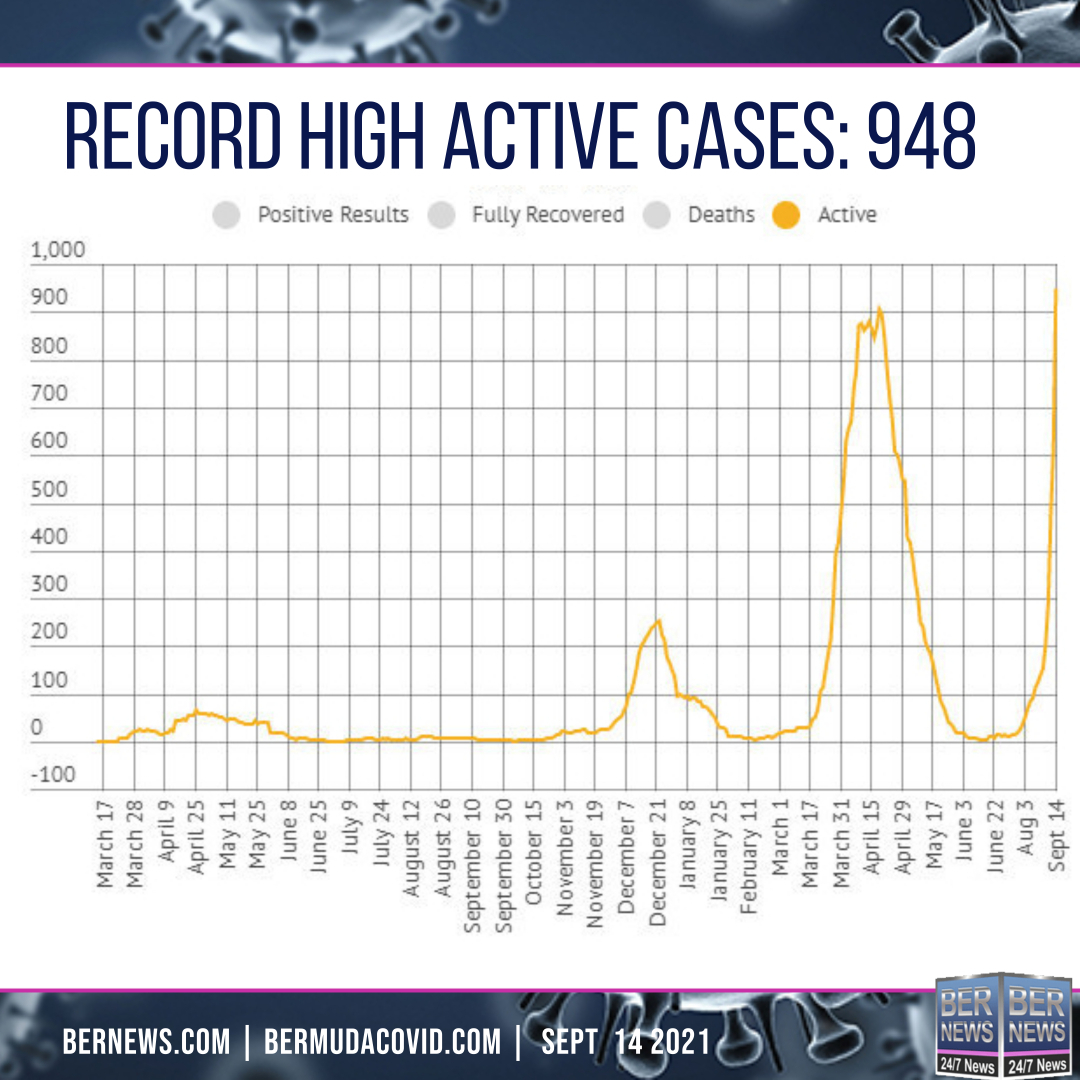 active cases sept 14 2021