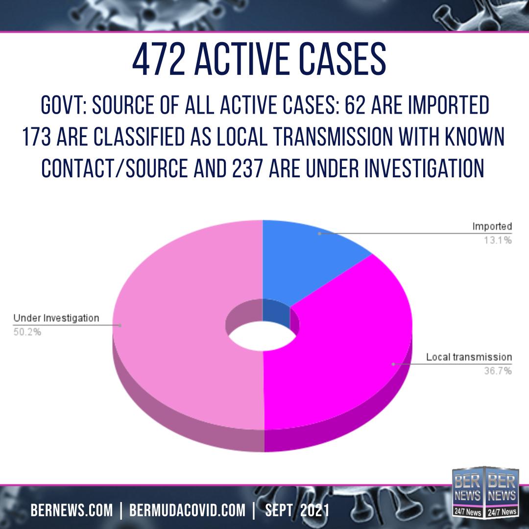 active cases sept 7 Covid Bermuda square text