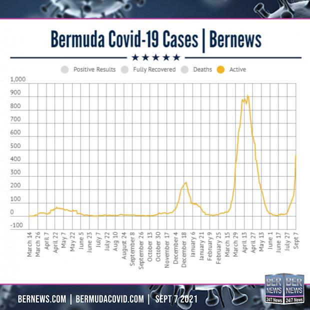 active-sept-7-2021-Covid-Bermuda-square-text1-620x620
