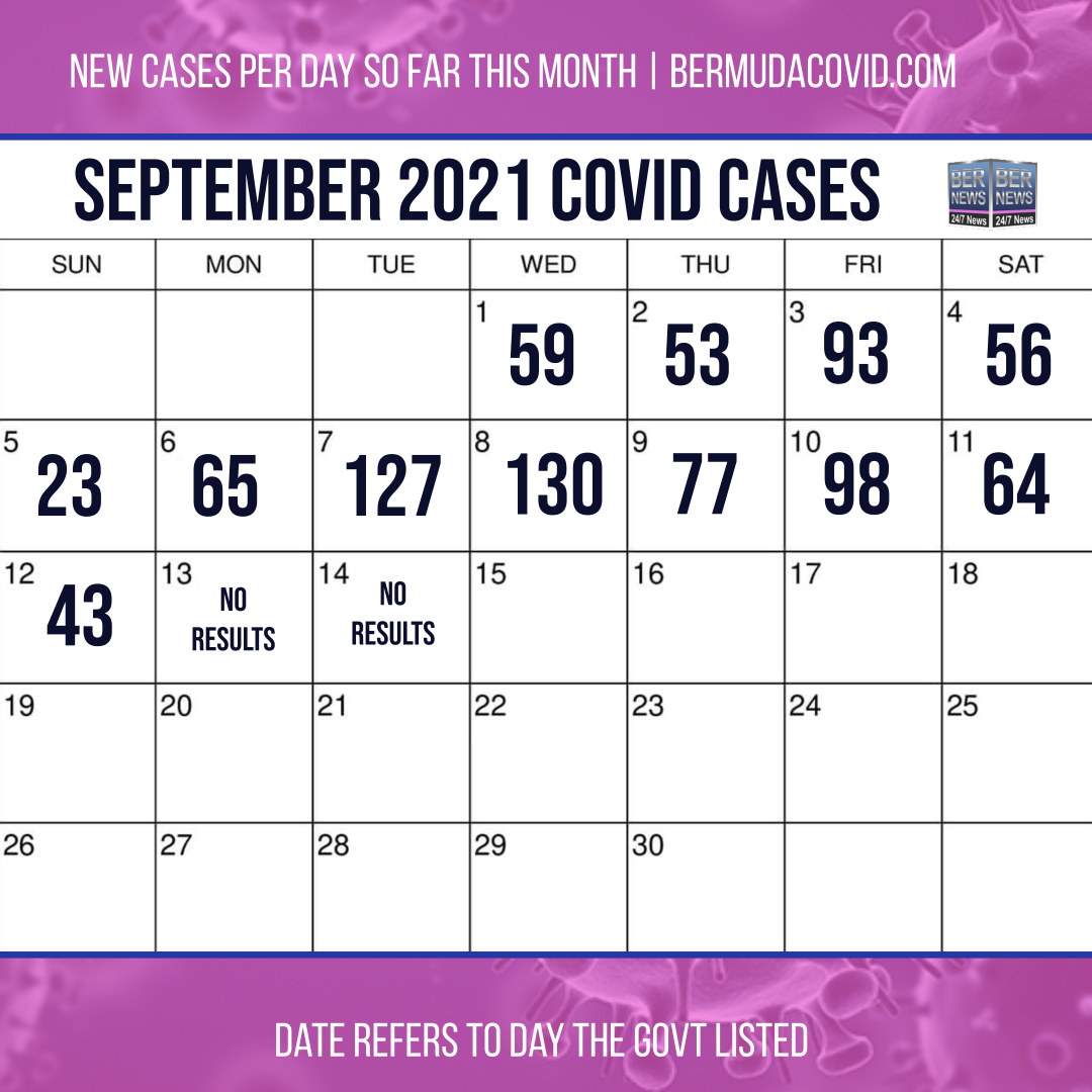 by day sept 14 2021 covid