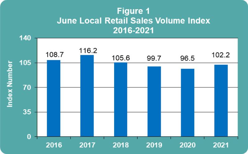 June 2021 Retail Sales publication
