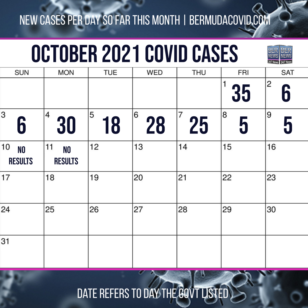 October 11 2021 Covid Calendar Day