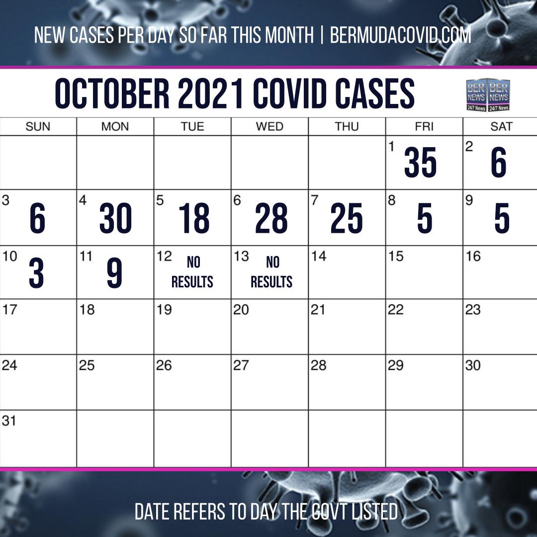 October 13 2021 Covid Calendar Day