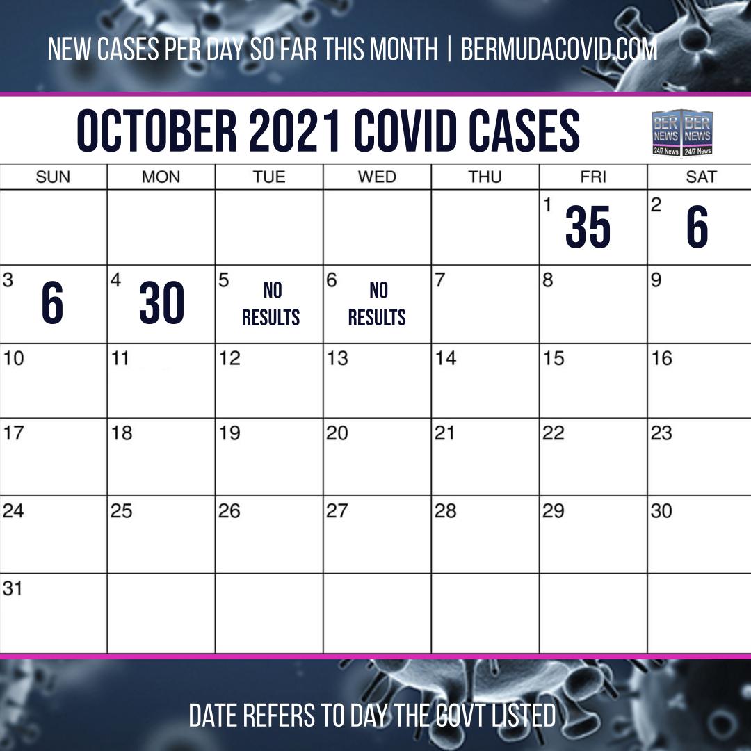 October 6 2021 Covid Calendar Day Results